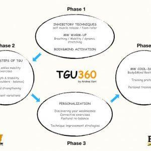 TGU top schedule